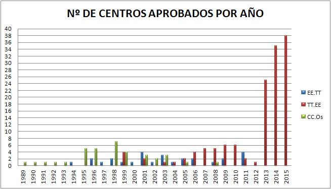 Gráfico Nº de centros  al año